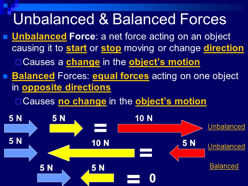 Unbalanced & Balanced Forces