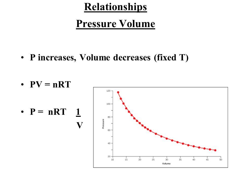 Relationships Pressure Volume