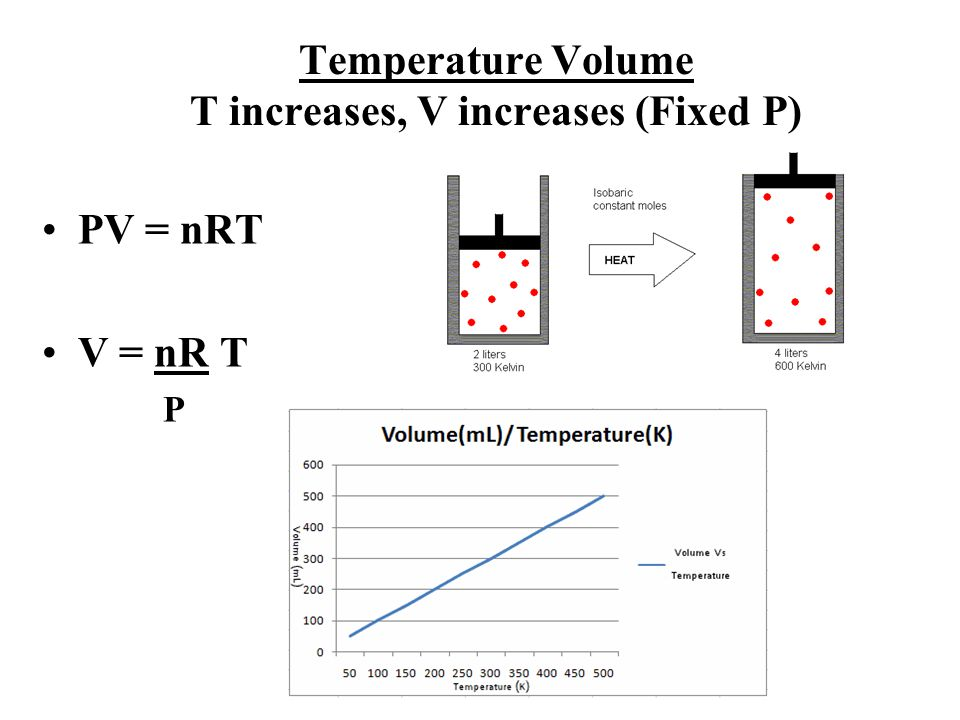 Temperature Volume T increases, V increases (Fixed P)