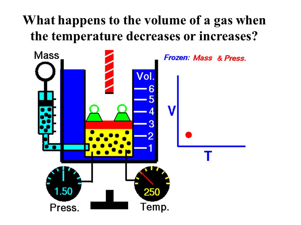 What happens to the volume of a gas when the temperature decreases or increases