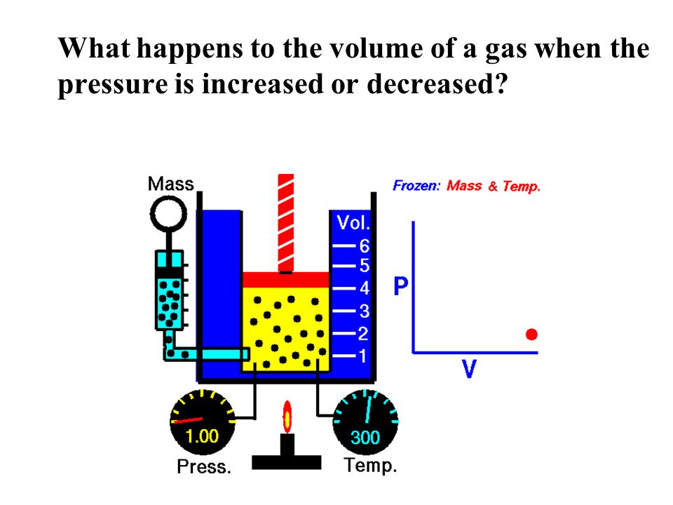 What happens to the volume of a gas when the pressure is increased or decreased