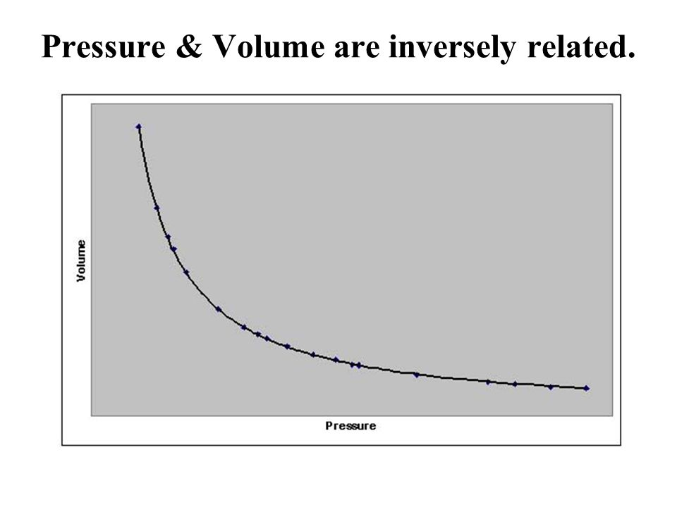 Pressure & Volume are inversely related.