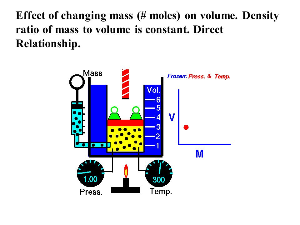 Effect of changing mass (# moles) on volume