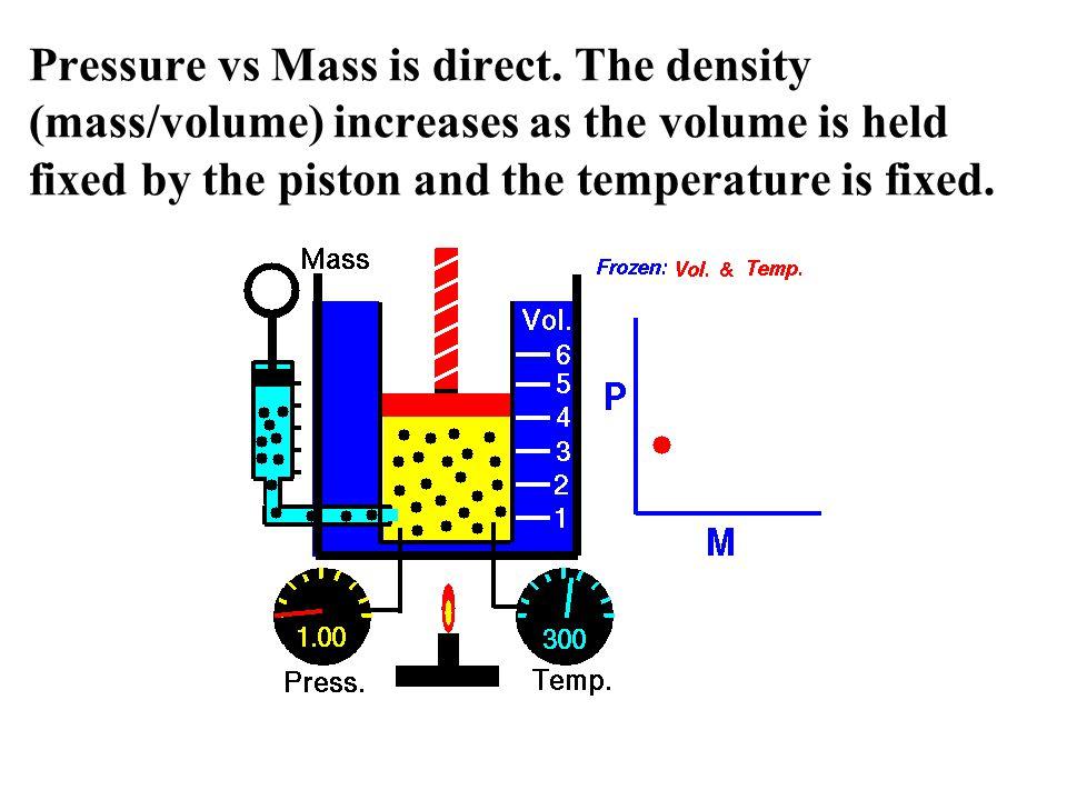 Pressure vs Mass is direct