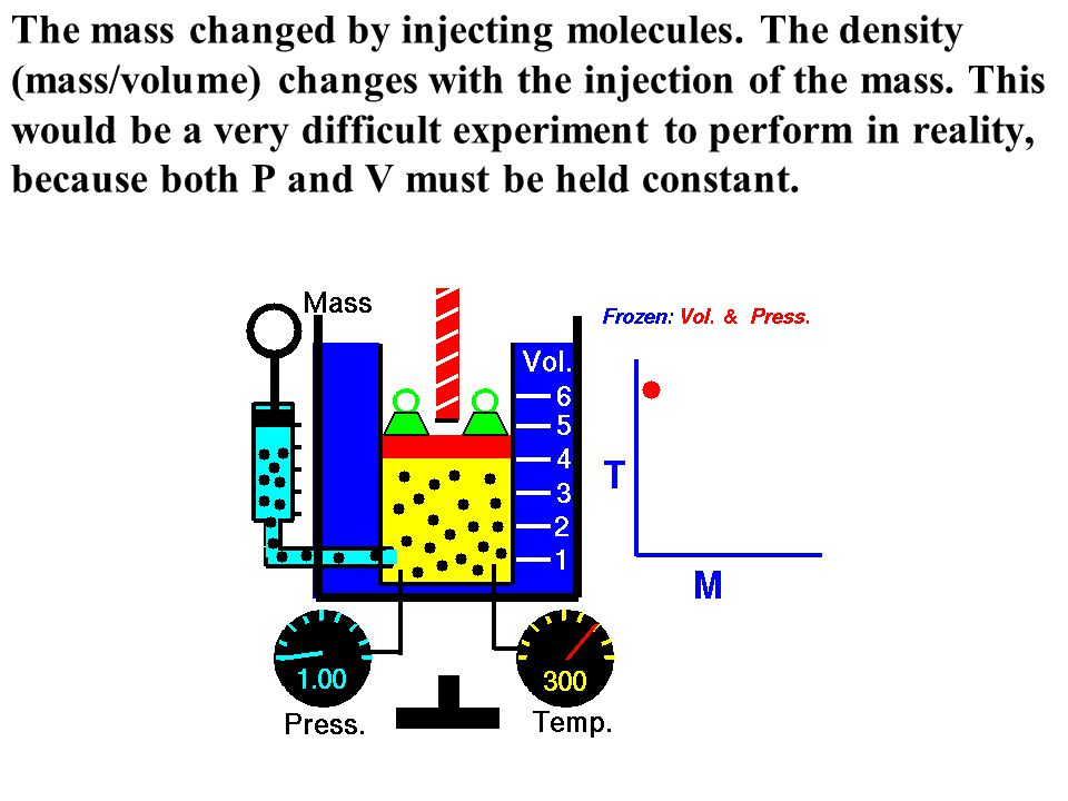 The mass changed by injecting molecules