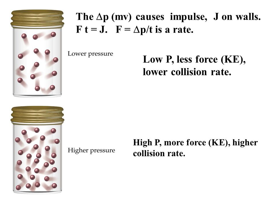 The Dp (mv) causes impulse, J on walls. F t = J. F = Dp/t is a rate.