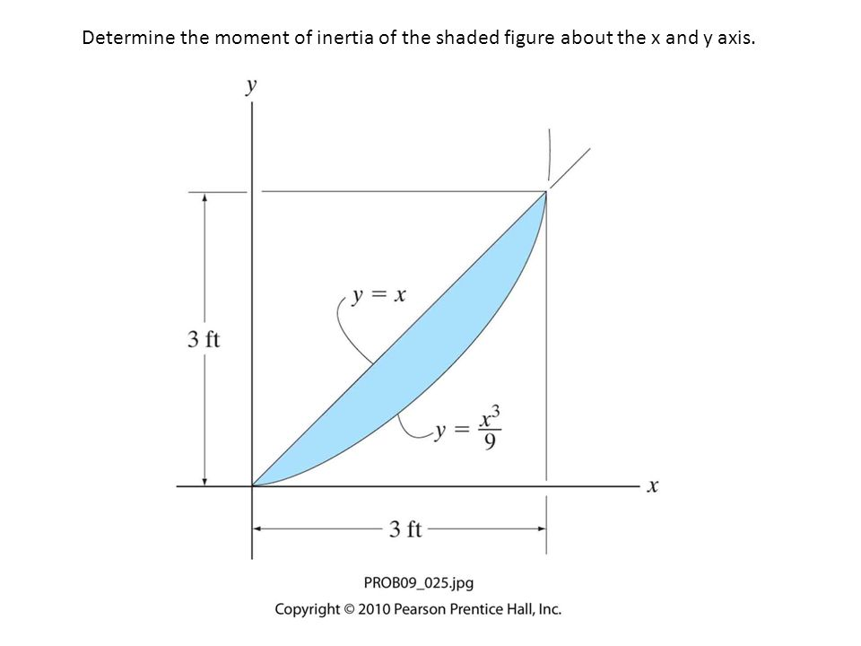 Determine the moment of inertia of the shaded figure about the x and y axis.