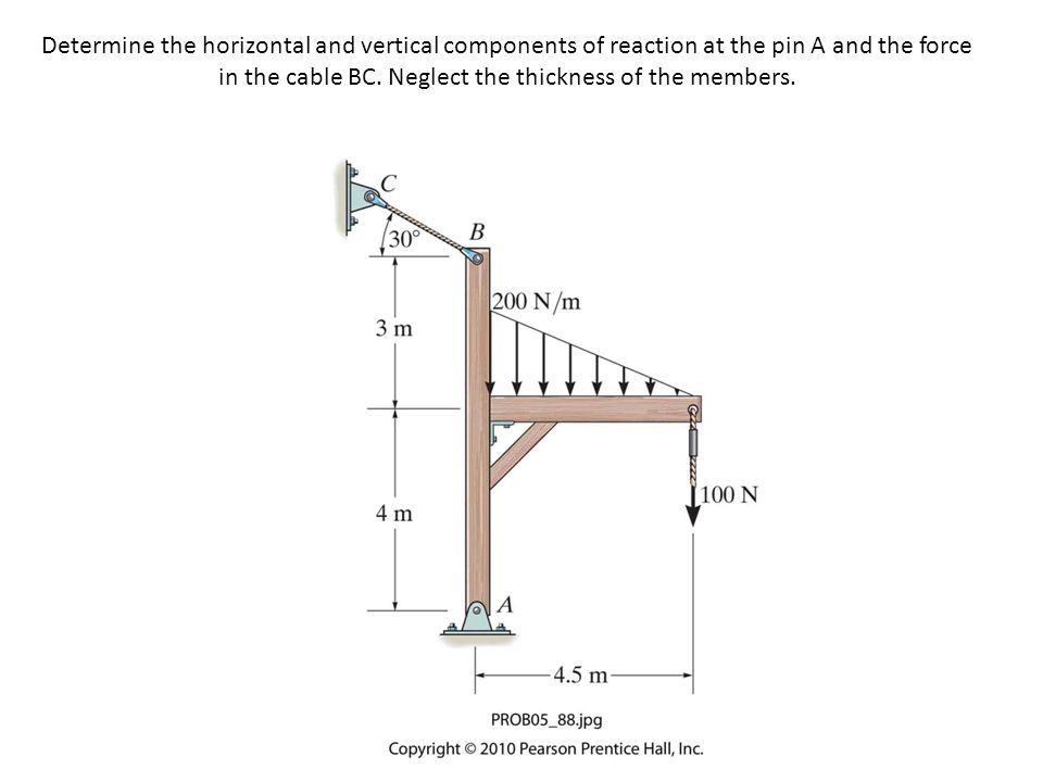 Determine the horizontal and vertical components of reaction at the pin A and the force in the cable BC.