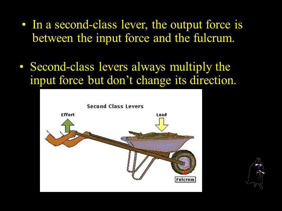In a second-class lever, the output force is between the input force and the fulcrum.