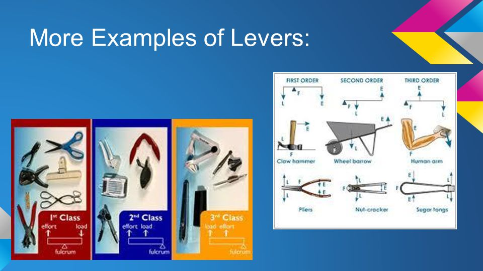 More Examples of Levers: