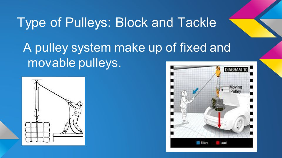 Type of Pulleys: Block and Tackle