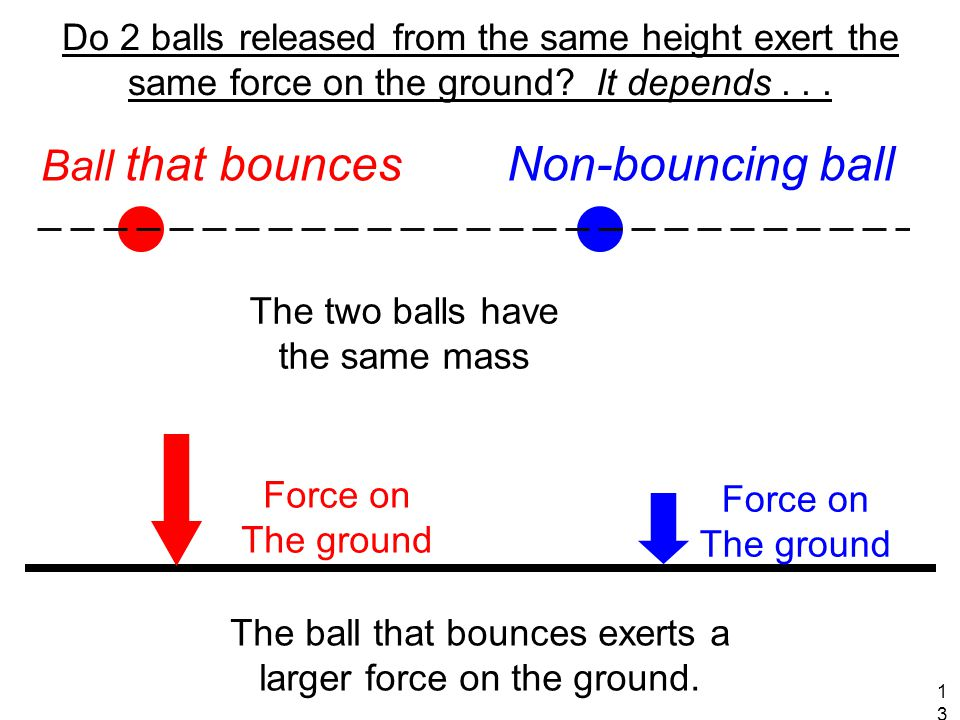 Ball that bounces Non-bouncing ball