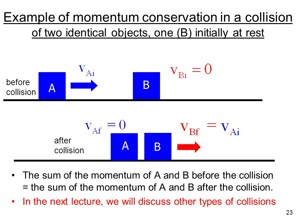 Example of momentum conservation in a collision of two identical objects, one (B) initially at rest