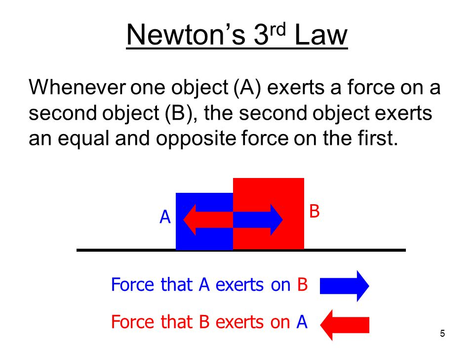 Newton's 3rd Law Whenever one object (A) exerts a force on a second object (B), the second object exerts an equal and opposite force on the first.