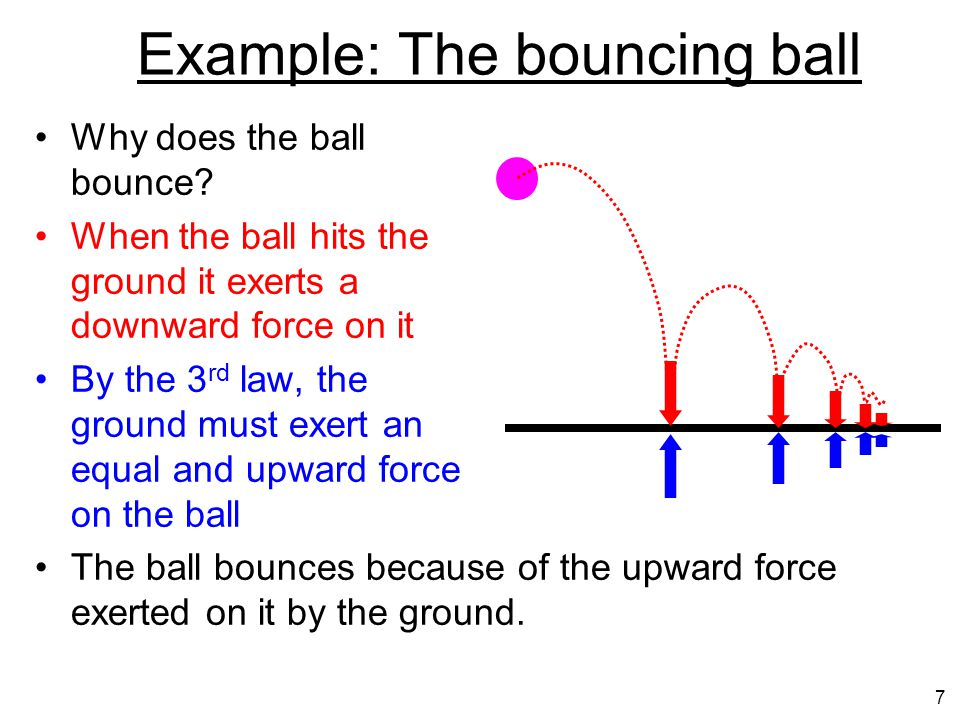 Example: The bouncing ball