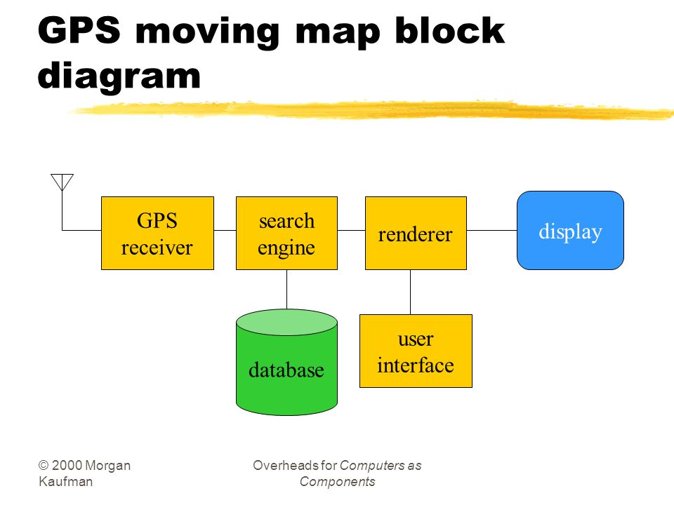 GPS moving map block diagram