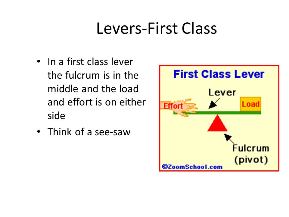Levers-First Class In a first class lever the fulcrum is in the middle and the load and effort is on either side.