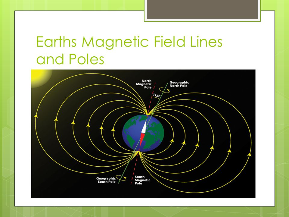 Earths Magnetic Field Lines and Poles