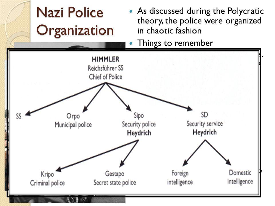 Nazi Police Organization
