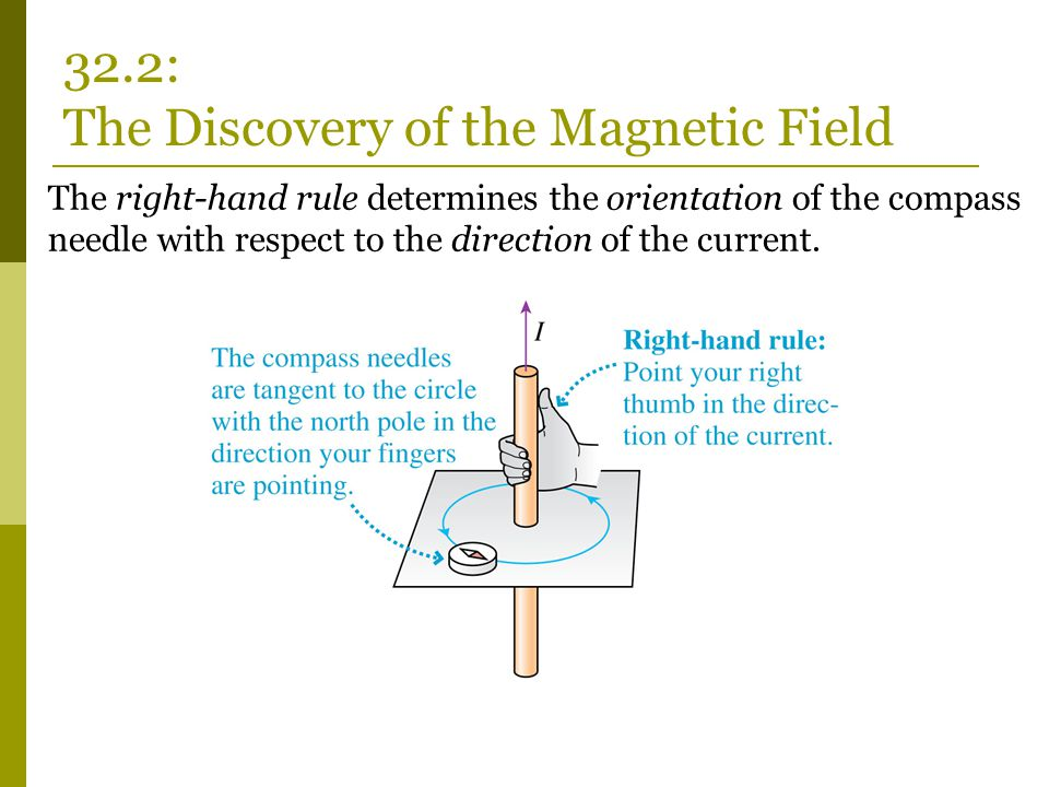32.2: The Discovery of the Magnetic Field