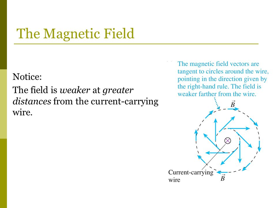 The Magnetic Field Notice: