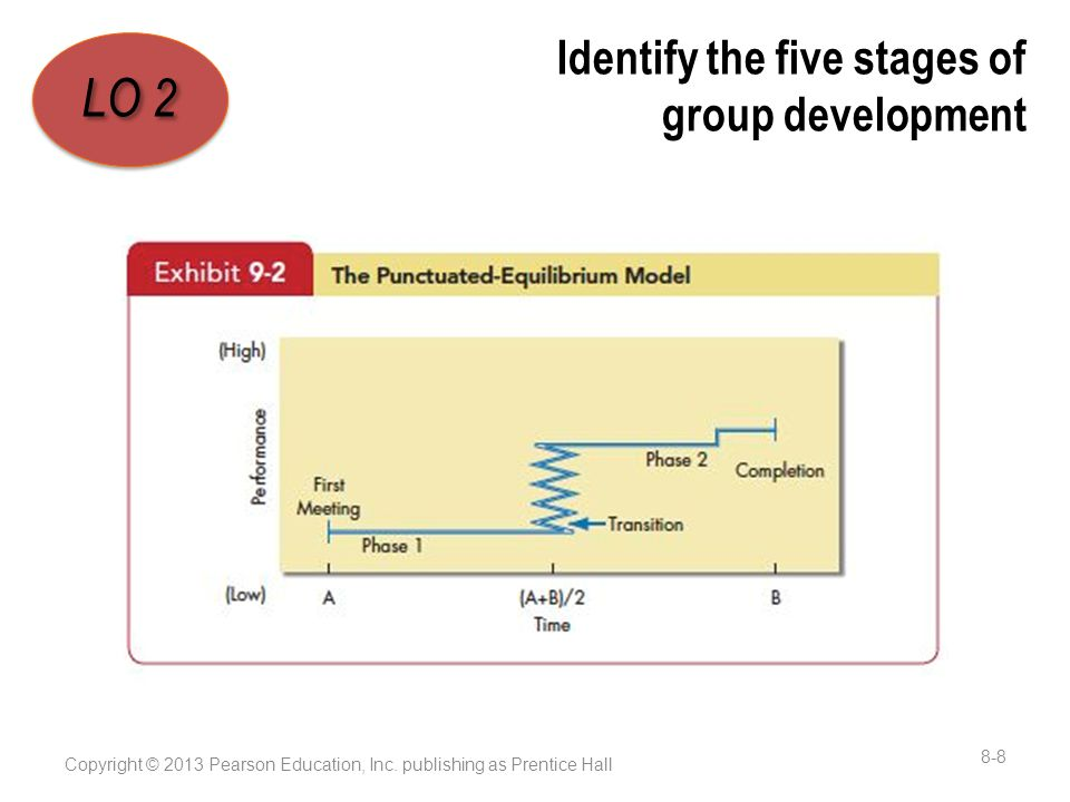 Identify the five stages of group development