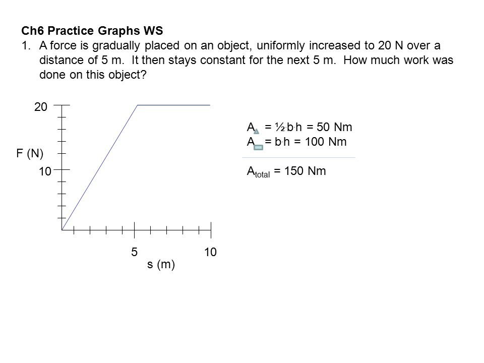 Ch6 Practice Graphs WS