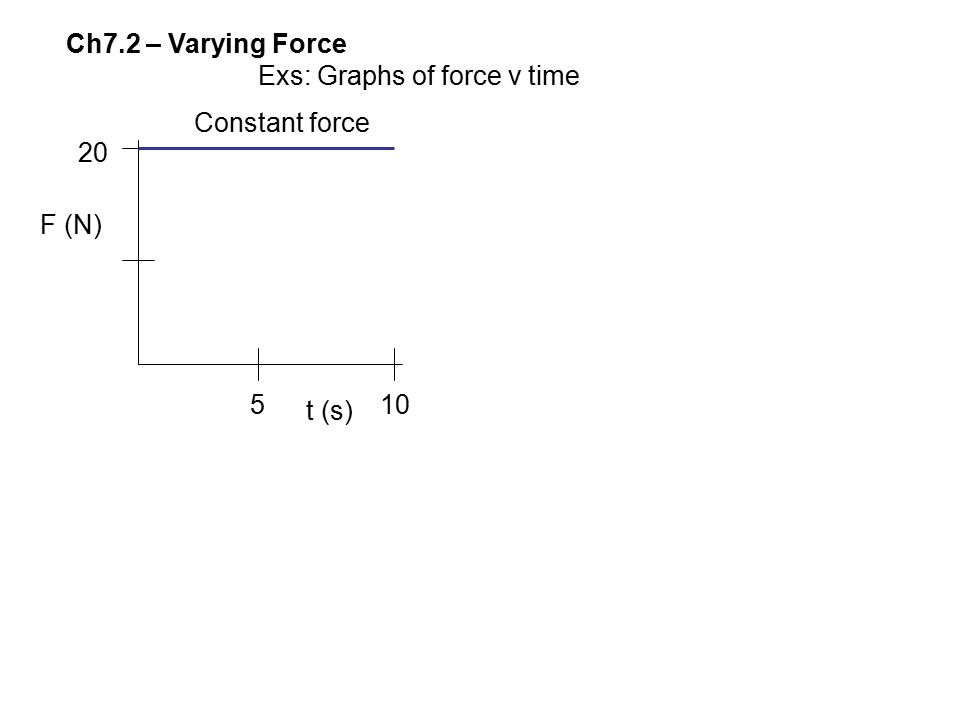 Ch7.2 – Varying Force Exs: Graphs of force v time Constant force 20 F (N) 5 t (s) 10