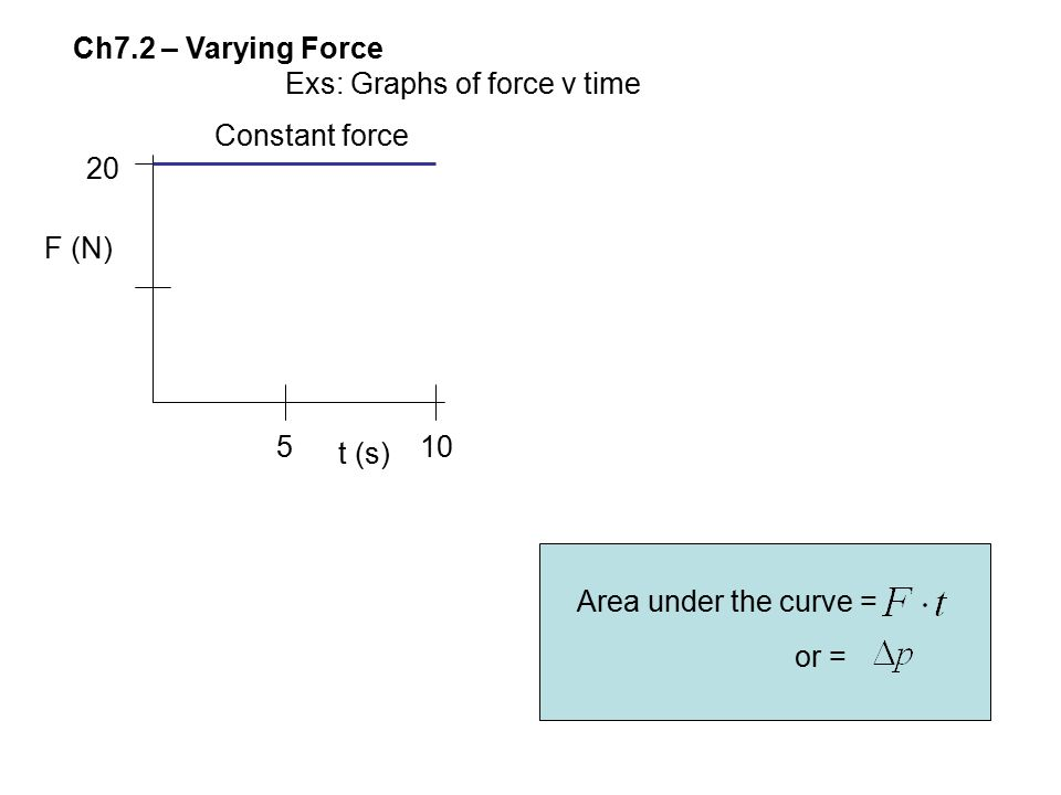 Ch7.2 – Varying Force Exs: Graphs of force v time. Constant force. 20. F (N) 5. t (s) 10. Area under the curve =
