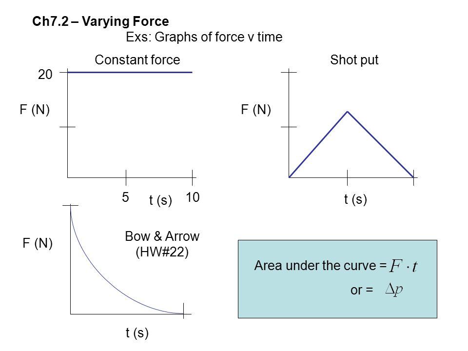 Ch7.2 – Varying Force Exs: Graphs of force v time. Constant force. Shot put. 20. F (N) F (N) 5.