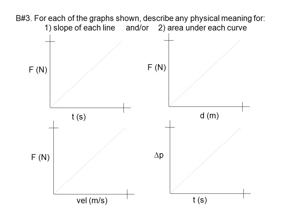 B#3. For each of the graphs shown, describe any physical meaning for: