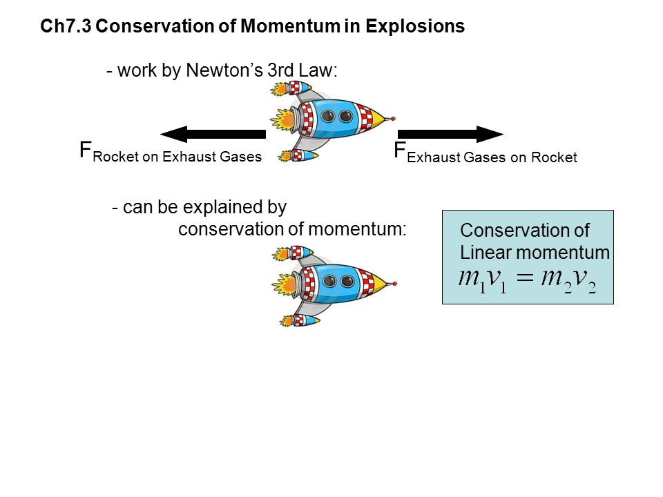 FRocket on Exhaust Gases FExhaust Gases on Rocket