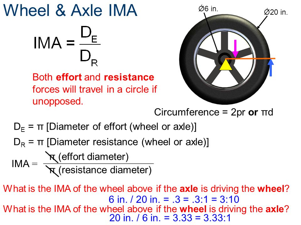 Wheel & Axle IMA Ǿ6 in. Ǿ20 in. Both effort and resistance forces will travel in a circle if unopposed.