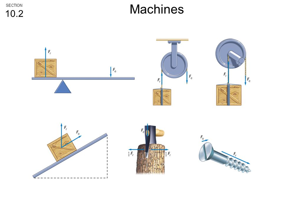 SECTION10.2 Machines