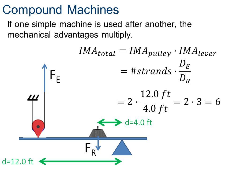 Compound Machines 𝐼𝑀 𝐴 𝑡𝑜𝑡𝑎𝑙 =𝐼𝑀 𝐴 𝑝𝑢𝑙𝑙𝑒𝑦 ⋅𝐼𝑀 𝐴 𝑙𝑒𝑣𝑒𝑟