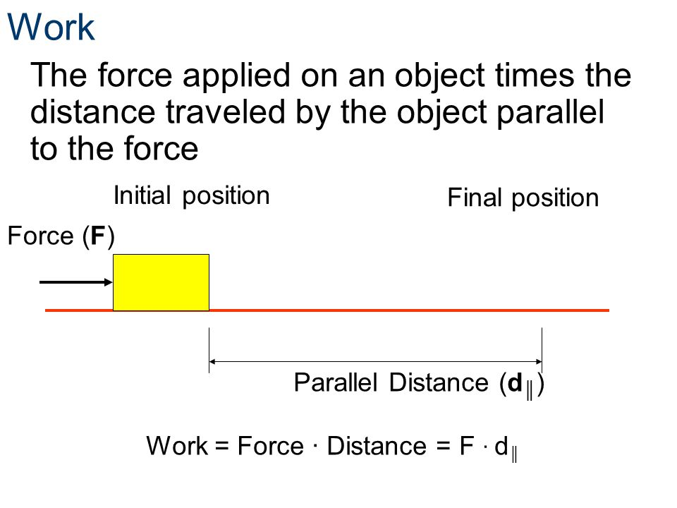 Work The force applied on an object times the distance traveled by the object parallel to the force.
