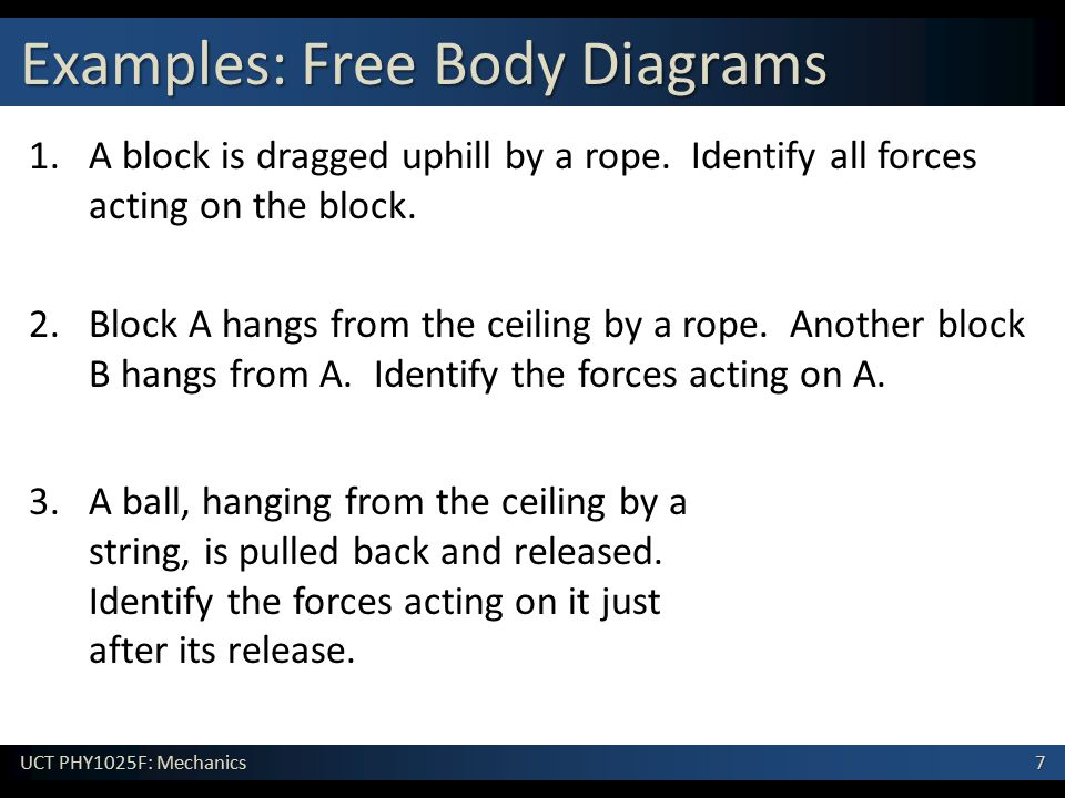 Examples: Free Body Diagrams