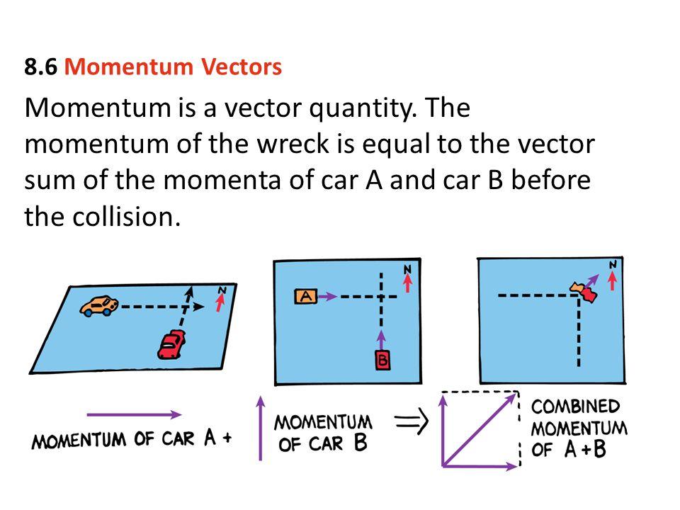 8.6 Momentum Vectors