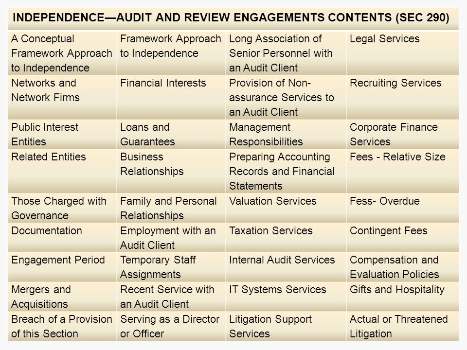 INDEPENDENCE―AUDIT AND REVIEW ENGAGEMENTS CONTENTS (SEC 290)