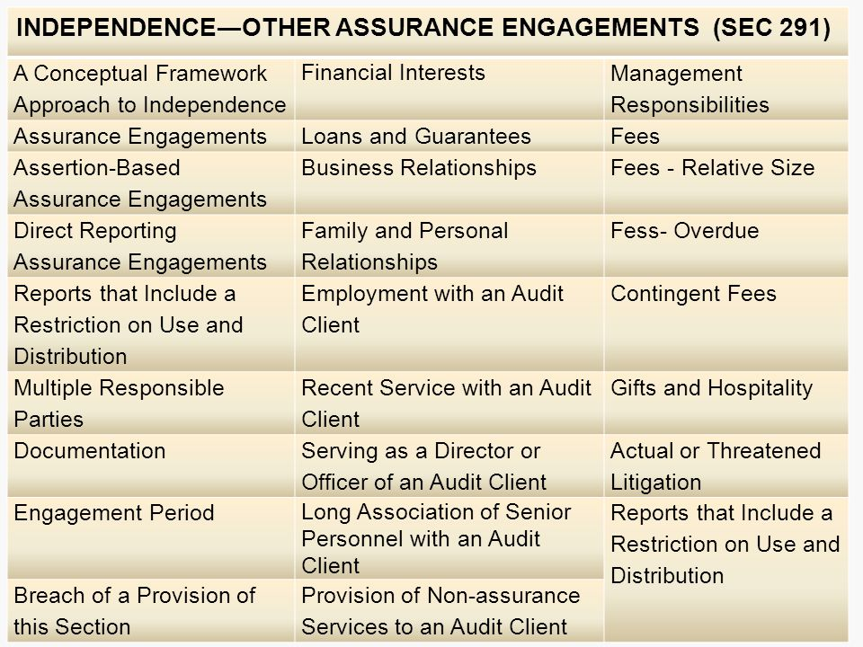 INDEPENDENCE―OTHER ASSURANCE ENGAGEMENTS (SEC 291)