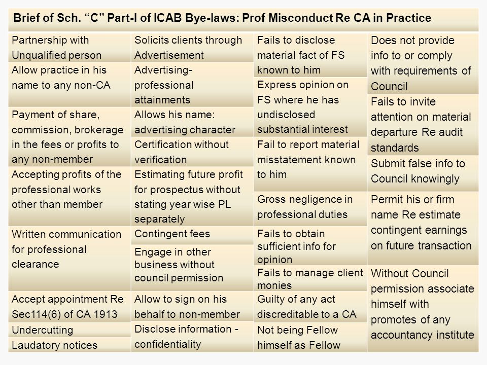 Brief of Sch. C Part-I of ICAB Bye-laws: Prof Misconduct Re CA in Practice