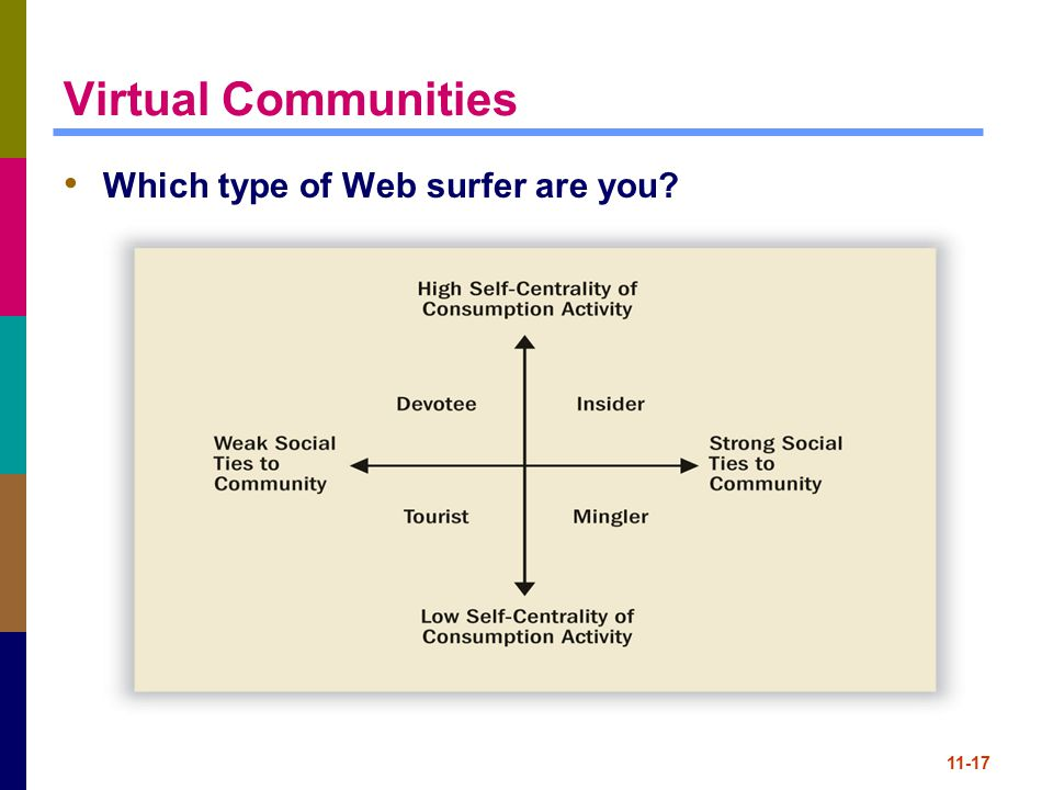 Virtual Communities Which type of Web surfer are you