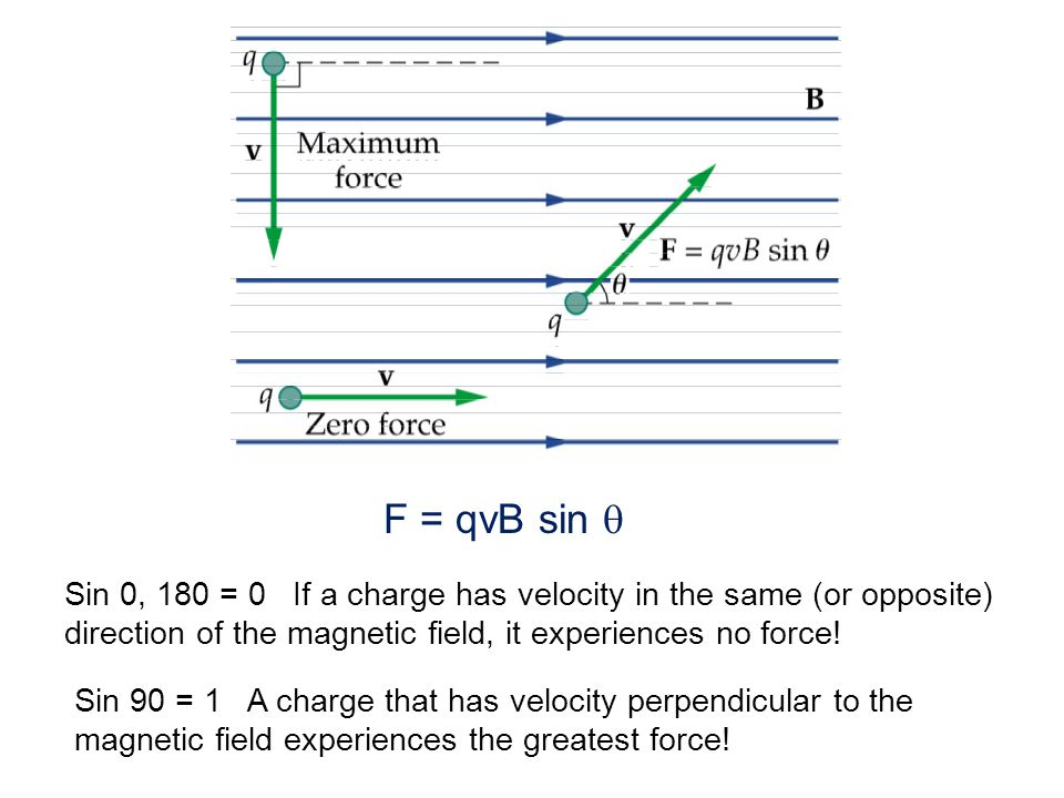F = qvB sin q Sin 0, 180 = 0 If a charge has velocity in the same (or opposite) direction of the magnetic field, it experiences no force!