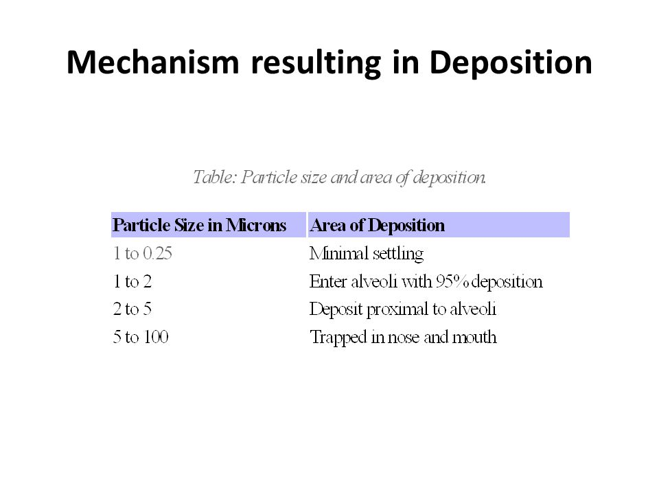 Mechanism resulting in Deposition