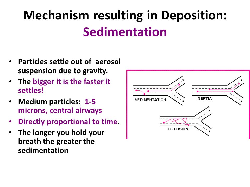 Mechanism resulting in Deposition: Sedimentation