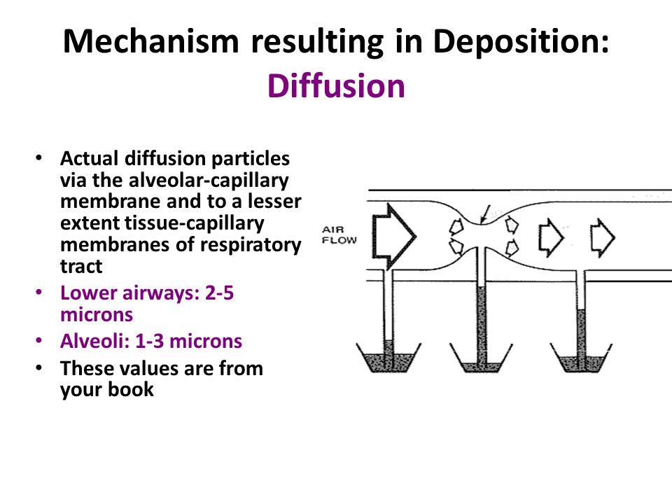 Mechanism resulting in Deposition: Diffusion