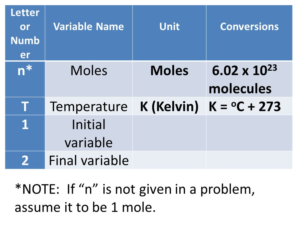 *NOTE: If n is not given in a problem, assume it to be 1 mole.