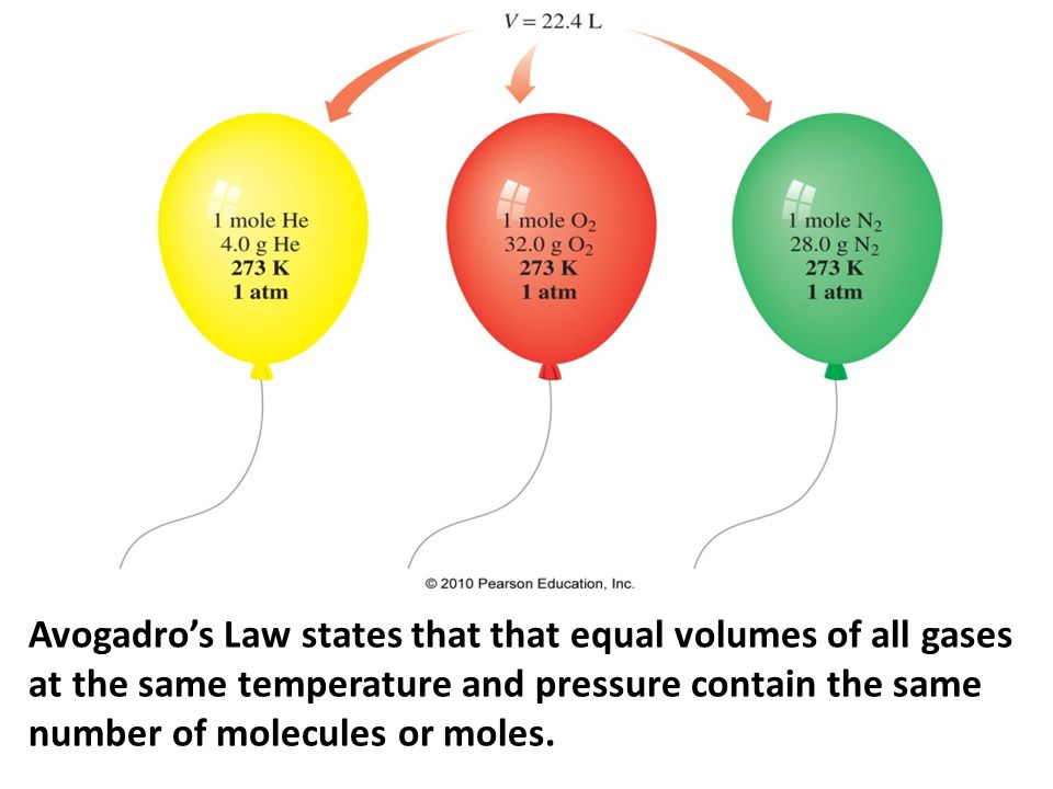 Avogadro's Law states that that equal volumes of all gases at the same temperature and pressure contain the same number of molecules or moles.