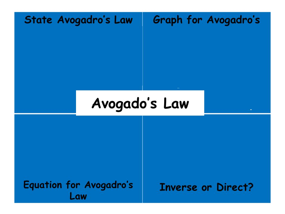Graph for Avogadro's Law Equation for Avogadro's Law