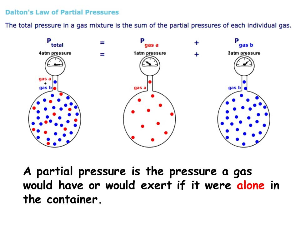 A partial pressure is the pressure a gas would have or would exert if it were alone in the container.